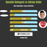 Quentin Boisgard vs Adrian Grbic h2h player stats
