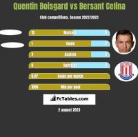 Quentin Boisgard vs Bersant Celina h2h player stats