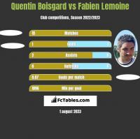 Quentin Boisgard vs Fabien Lemoine h2h player stats