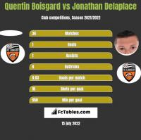 Quentin Boisgard vs Jonathan Delaplace h2h player stats