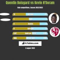 Quentin Boisgard vs Kevin N'Doram h2h player stats