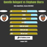Quentin Boisgard vs Stephane Diarra h2h player stats