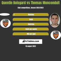 Quentin Boisgard vs Thomas Monconduit h2h player stats