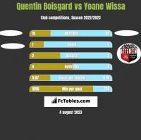 Quentin Boisgard vs Yoane Wissa h2h player stats