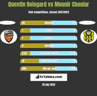 Quentin Boisgard vs Mounir Chouiar h2h player stats