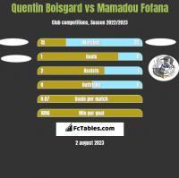 Quentin Boisgard vs Mamadou Fofana h2h player stats