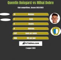 Quentin Boisgard vs Mihai Dobre h2h player stats
