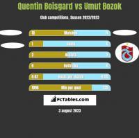 Quentin Boisgard vs Umut Bozok h2h player stats