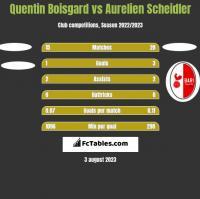 Quentin Boisgard vs Aurelien Scheidler h2h player stats