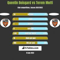 Quentin Boisgard vs Terem Moffi h2h player stats