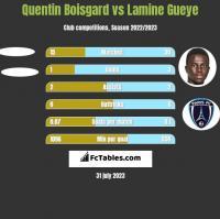 Quentin Boisgard vs Lamine Gueye h2h player stats