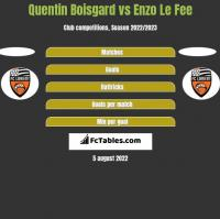 Quentin Boisgard vs Enzo Le Fee h2h player stats