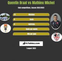 Quentin Braat vs Mathieu Michel h2h player stats