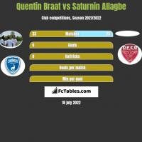 Quentin Braat vs Saturnin Allagbe h2h player stats