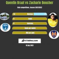 Quentin Braat vs Zacharie Boucher h2h player stats