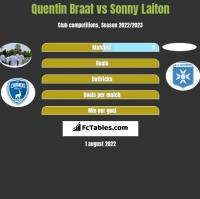 Quentin Braat vs Sonny Laiton h2h player stats