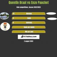 Quentin Braat vs Enzo Pauchet h2h player stats