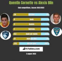 Quentin Cornette vs Alexis Blin h2h player stats