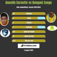 Quentin Cornette vs Bongani Zungu h2h player stats