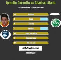 Quentin Cornette vs Chadrac Akolo h2h player stats
