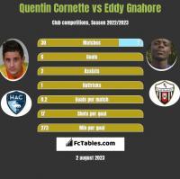 Quentin Cornette vs Eddy Gnahore h2h player stats