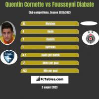Quentin Cornette vs Fousseyni Diabate h2h player stats