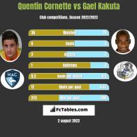 Quentin Cornette vs Gael Kakuta h2h player stats