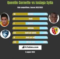 Quentin Cornette vs Issiaga Sylla h2h player stats