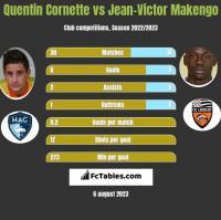 Quentin Cornette vs Jean-Victor Makengo h2h player stats