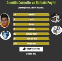 Quentin Cornette vs Romain Poyet h2h player stats