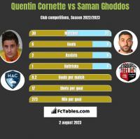 Quentin Cornette vs Saman Ghoddos h2h player stats