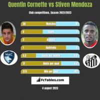 Quentin Cornette vs Stiven Mendoza h2h player stats