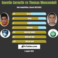 Quentin Cornette vs Thomas Monconduit h2h player stats