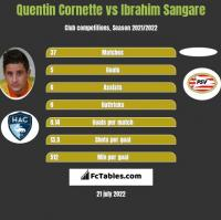 Quentin Cornette vs Ibrahim Sangare h2h player stats