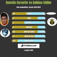 Quentin Cornette vs Kalidou Sidibe h2h player stats