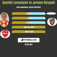 Quentin Lecoeuche vs Jerome Hergault h2h player stats