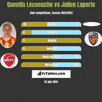 Quentin Lecoeuche vs Julien Laporte h2h player stats