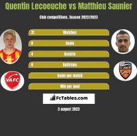 Quentin Lecoeuche vs Matthieu Saunier h2h player stats