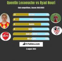Quentin Lecoeuche vs Ryad Nouri h2h player stats