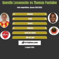 Quentin Lecoeuche vs Thomas Fontaine h2h player stats