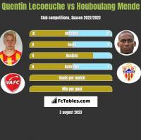 Quentin Lecoeuche vs Houboulang Mende h2h player stats