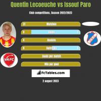 Quentin Lecoeuche vs Issouf Paro h2h player stats