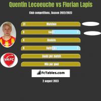 Quentin Lecoeuche vs Florian Lapis h2h player stats