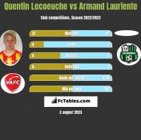 Quentin Lecoeuche vs Armand Lauriente h2h player stats