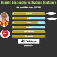 Quentin Lecoeuche vs Brahima Doukansy h2h player stats