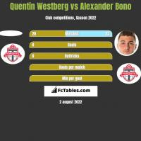 Quentin Westberg vs Alexander Bono h2h player stats