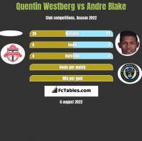 Quentin Westberg vs Andre Blake h2h player stats