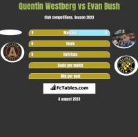 Quentin Westberg vs Evan Bush h2h player stats