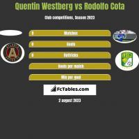 Quentin Westberg vs Rodolfo Cota h2h player stats