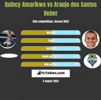 Quincy Amarikwa vs Araujo dos Santos Heber h2h player stats
